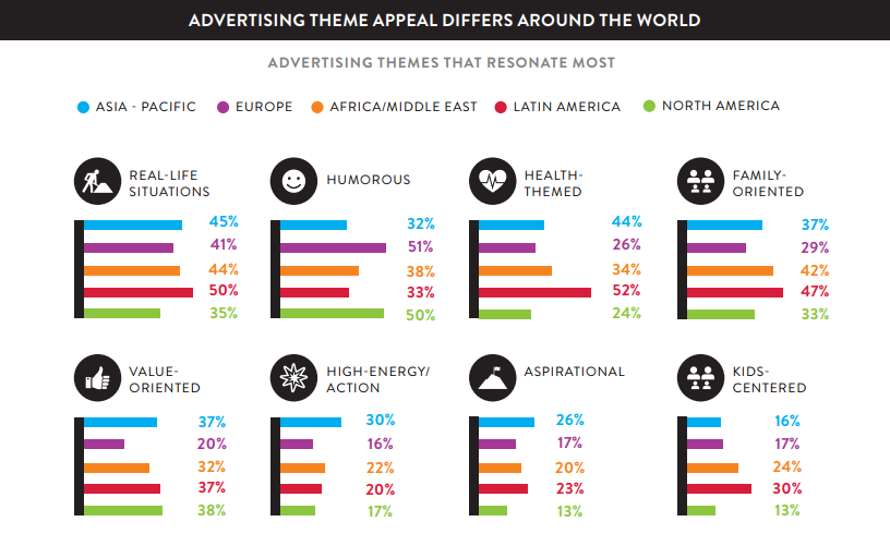 Global advertising theme appeal
