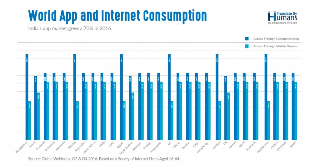World App and Internet Consumption
