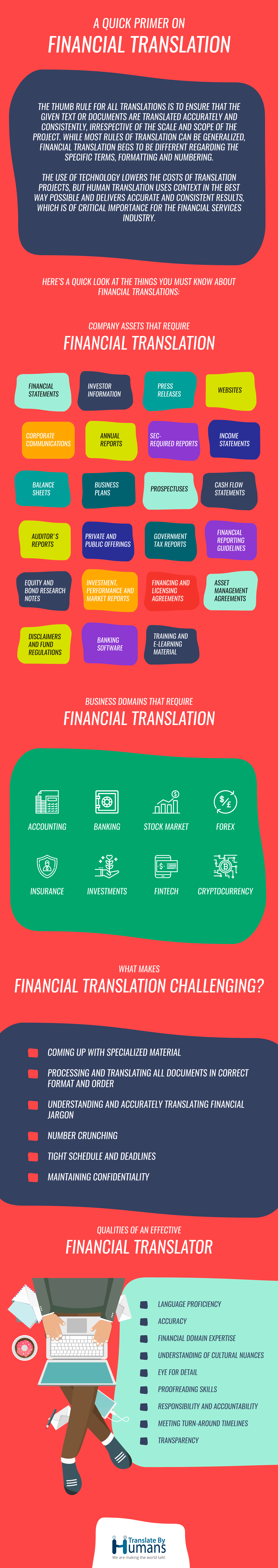 Financial Translation Infographic