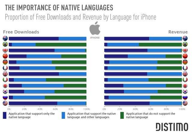 Revenue by languages