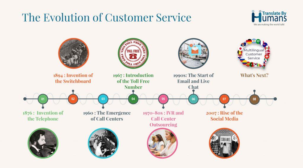 The Evolution of Customer Service Timeline