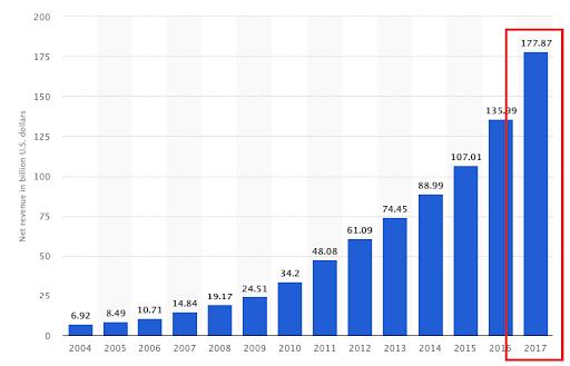 E-commerce sales in 2017