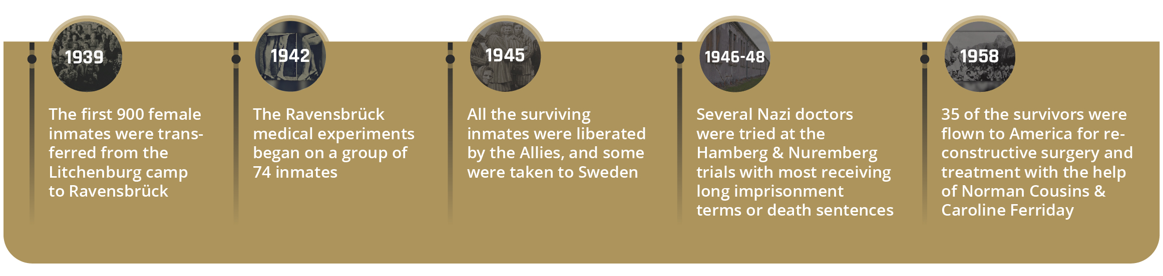 Ravensbrück Concentration Camp Timeline