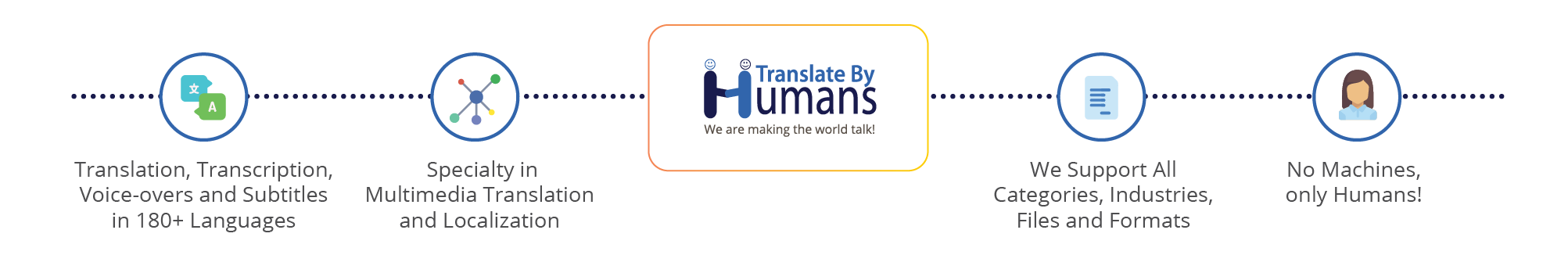 About Translate By Humans