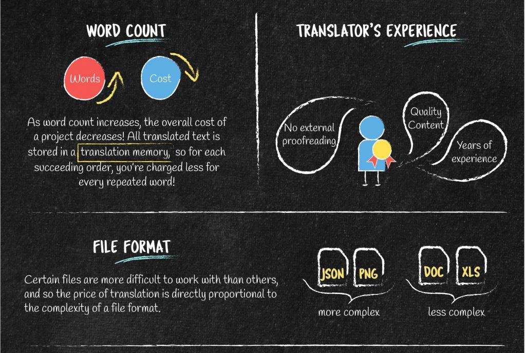 Translation pricing factors