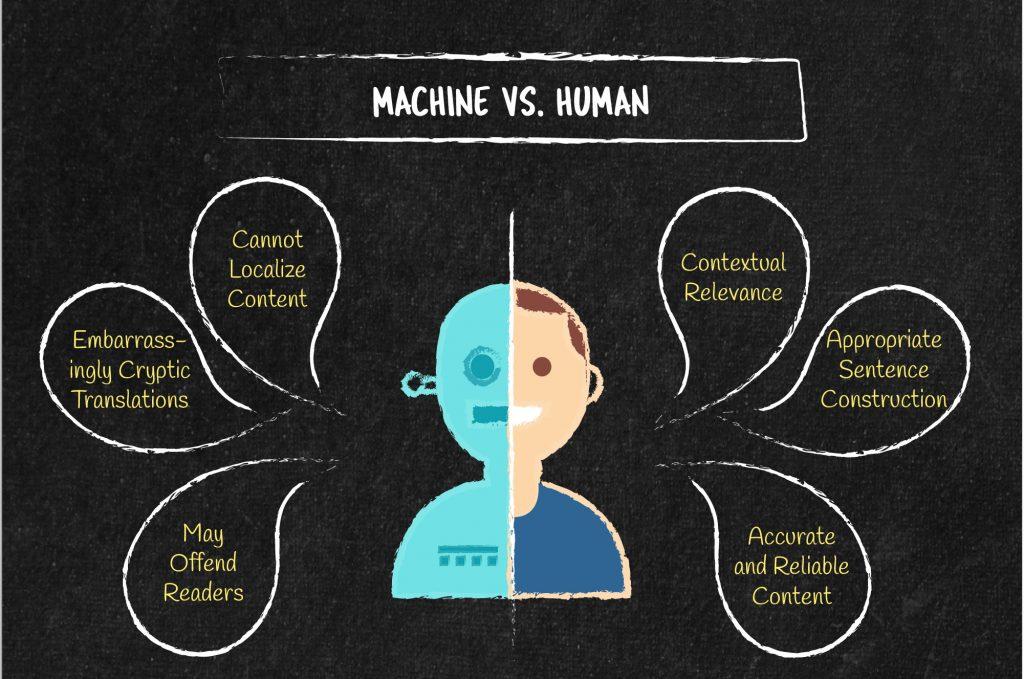 Machine Vs. Human Translation