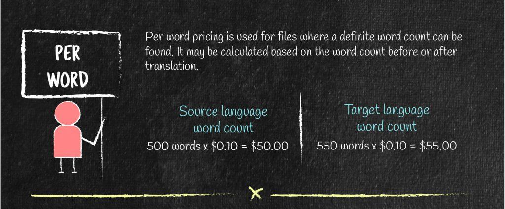 Per word translation pricing