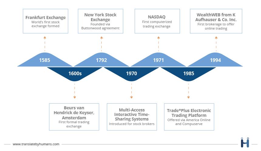 History of Trading Platforms