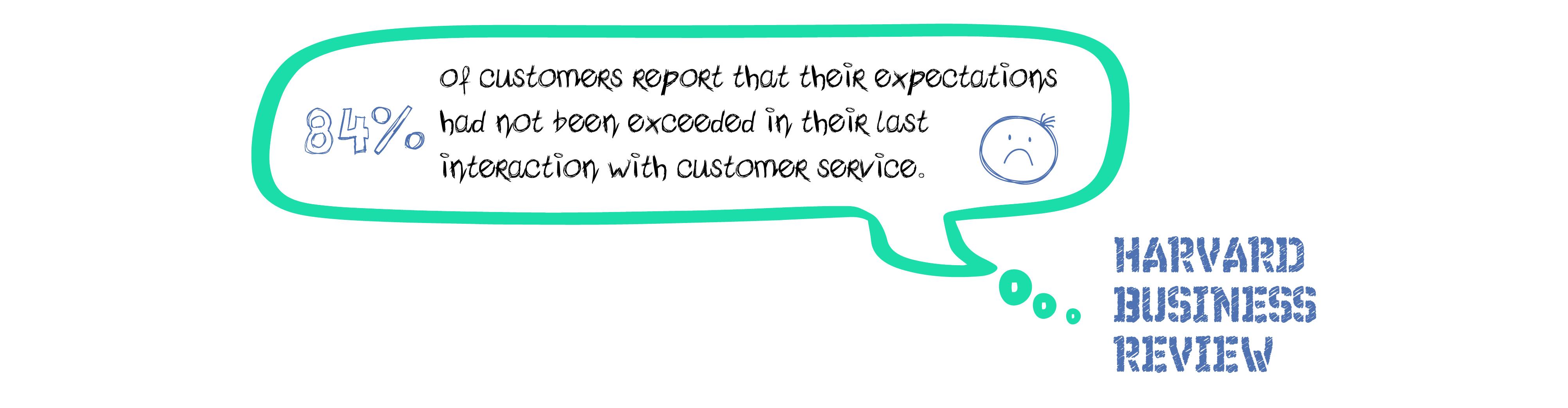 Customer service HBR