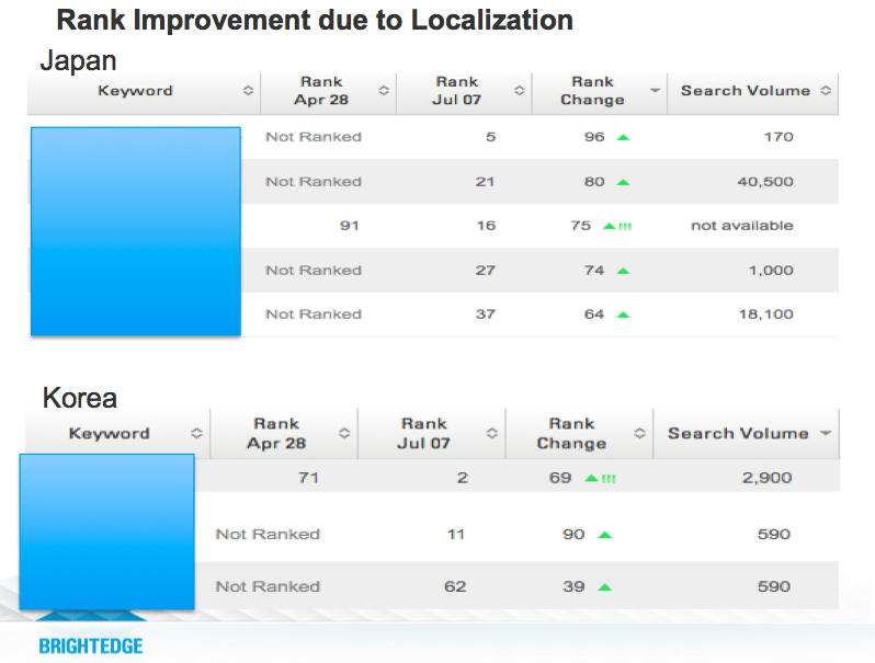 Adobe local SEO localization
