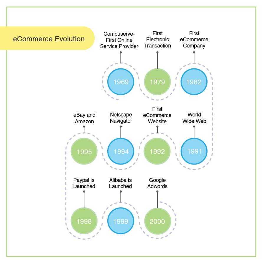 eCommerce evolution timeline
