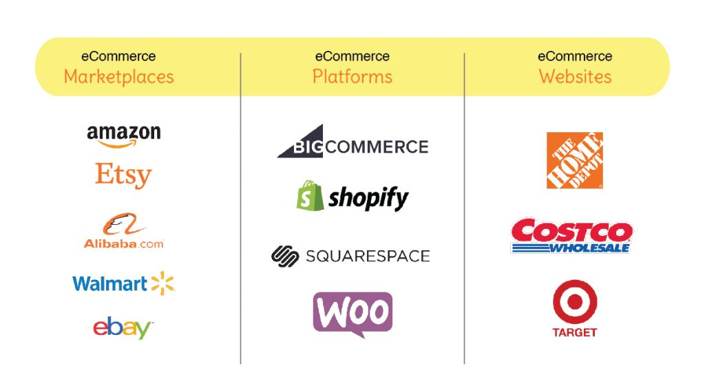 examples of ecommerce marketplaces platforms and websites