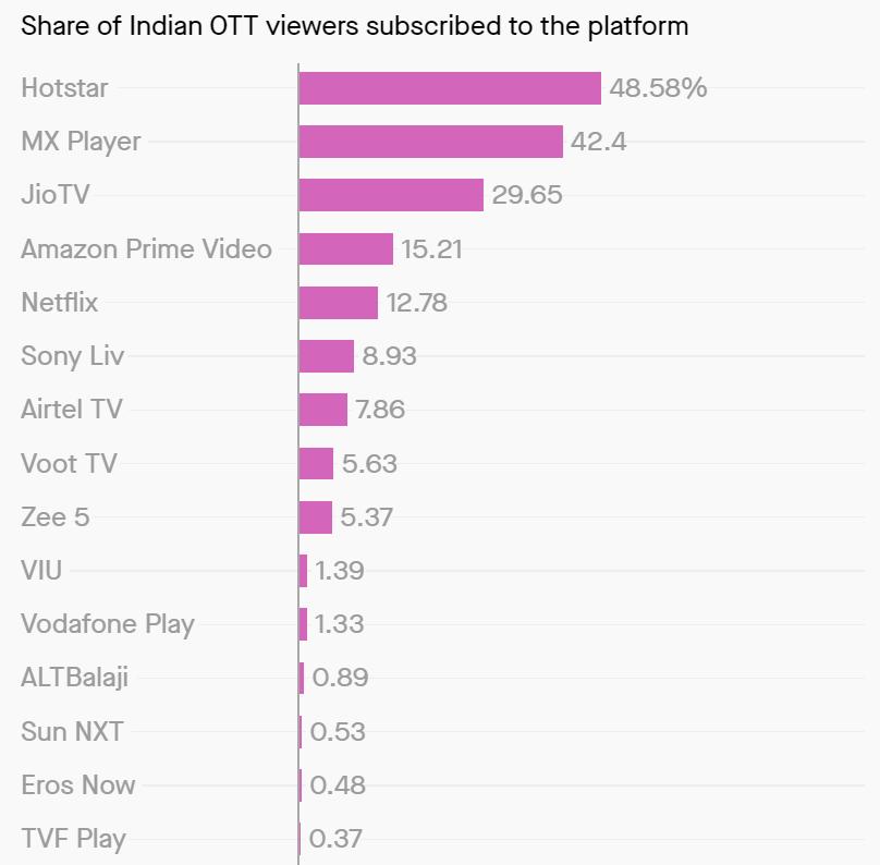 OTT platform Indian subscribers