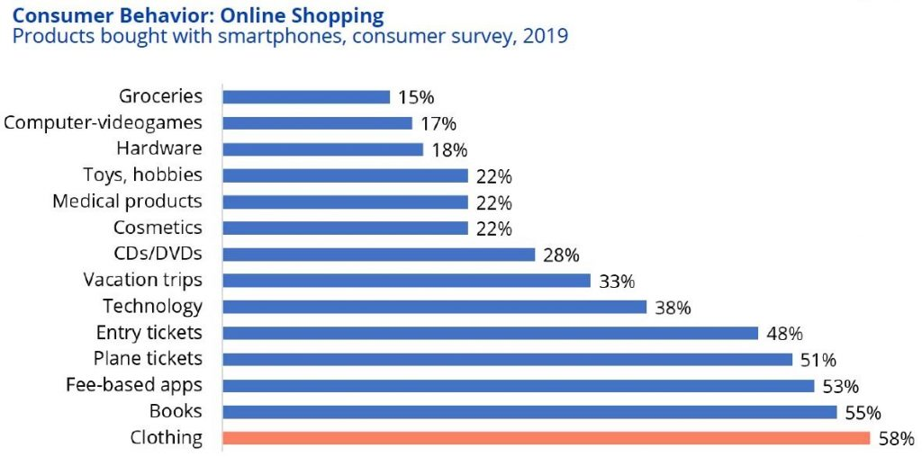 Products bought with smartphones in Germany 2019