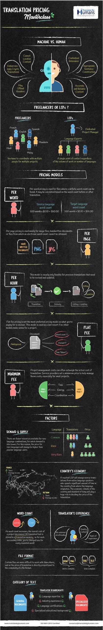 Translation Pricing Infographic
