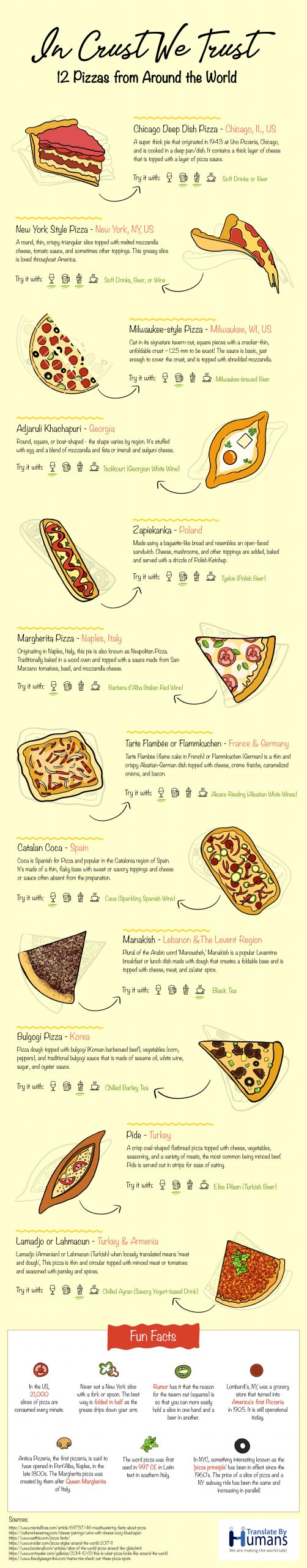 Pizza from around the world infographic