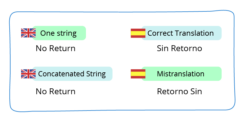 concatenations-app-localization