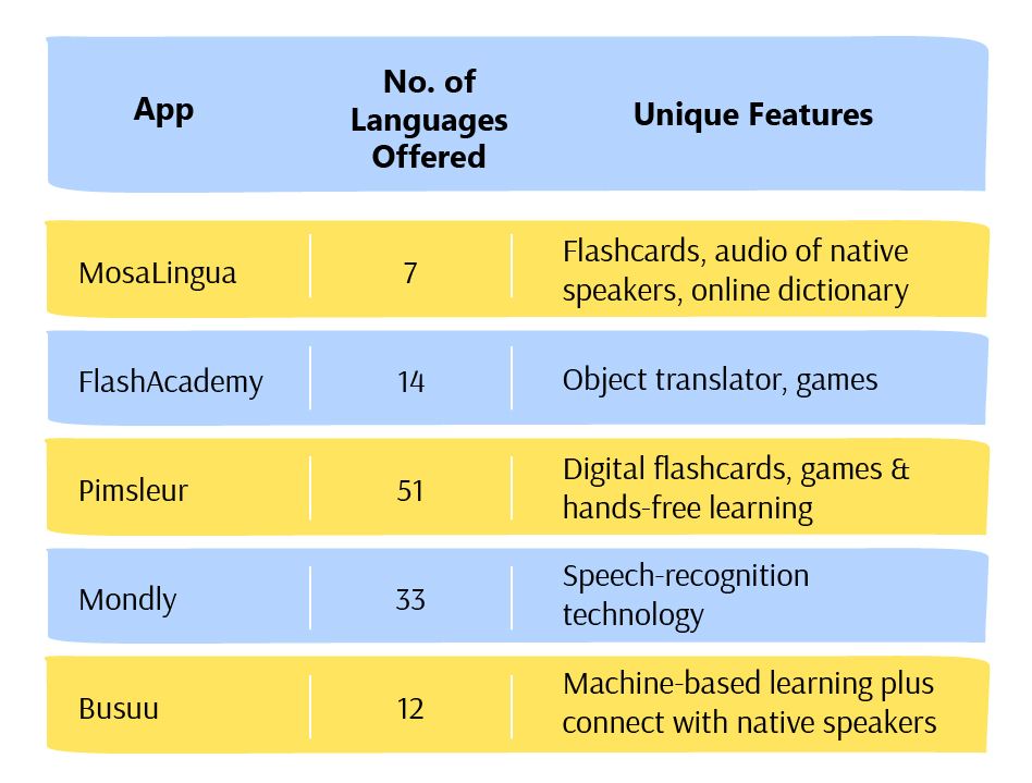 language learning apps mosalingua flashacademy pimsleur mondly busuu