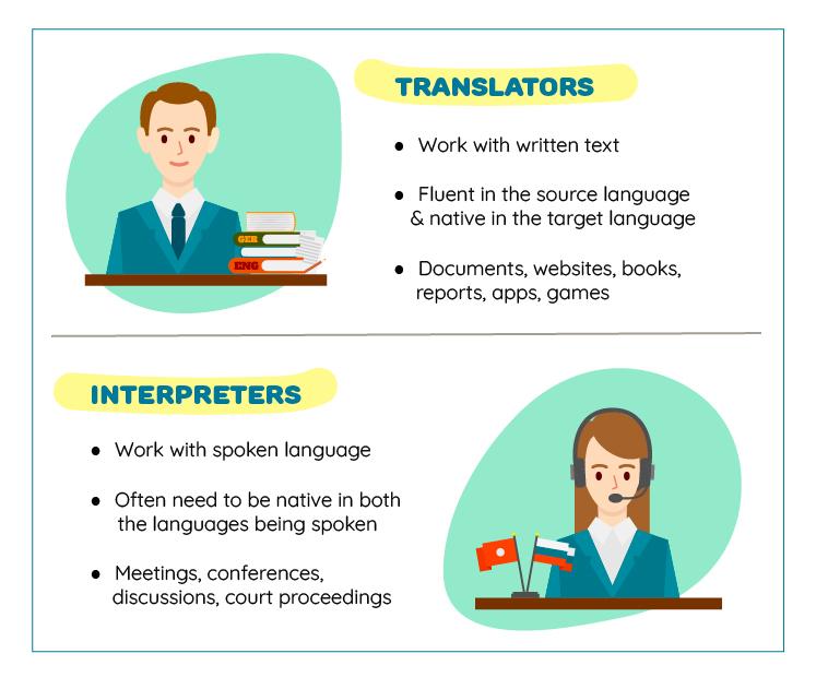 Difference between translators and interpreters