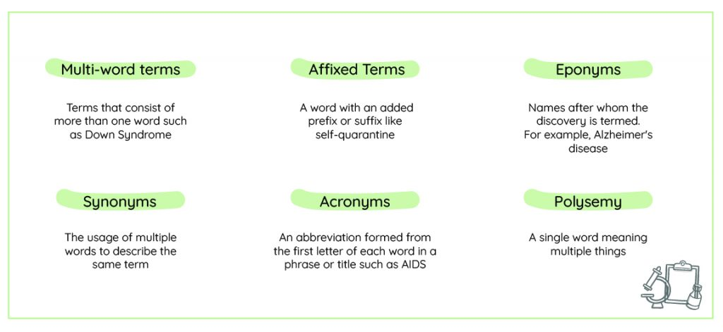 Medical terms and jargon