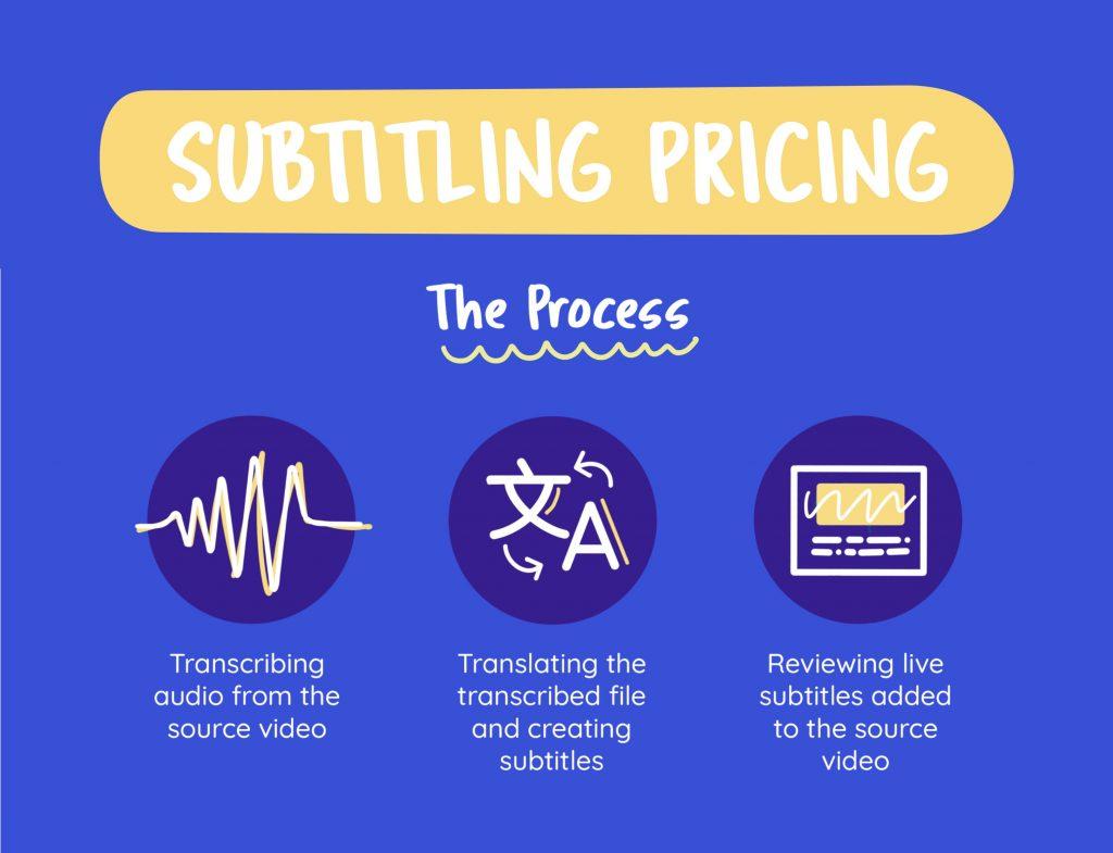 Subtitling Process