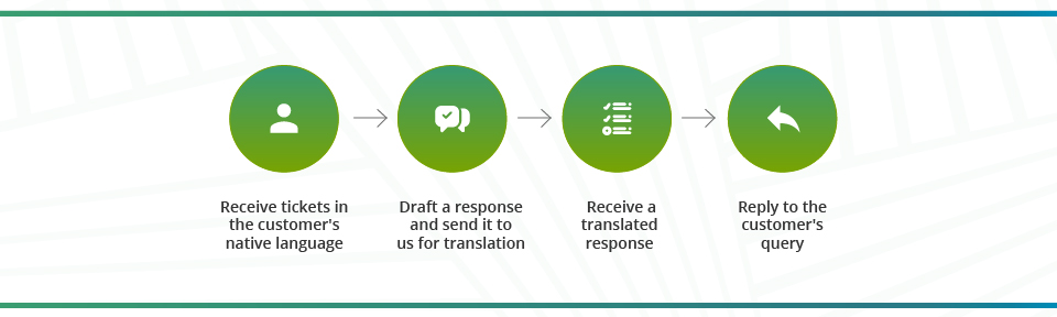 Translate By Humans app for Zendesk Process