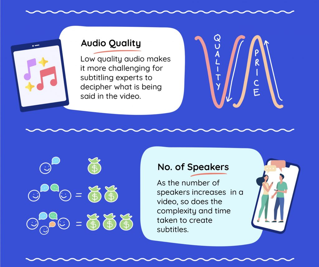 Subtitling audio quality and no. of speakers
