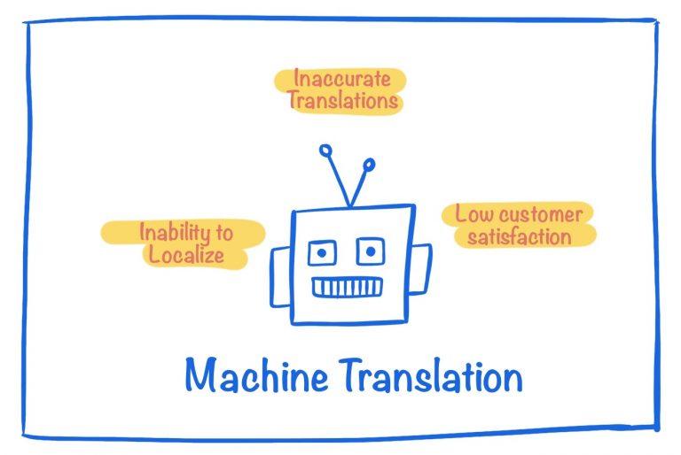 Drawbacks of Machine Translation