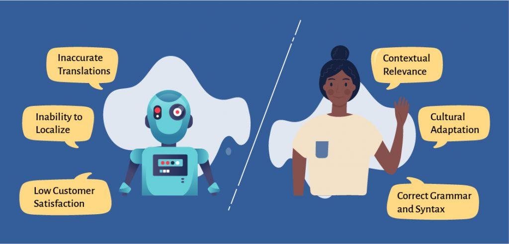 Machine versus human translation
