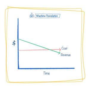 Machine Translation Revenue and Costs