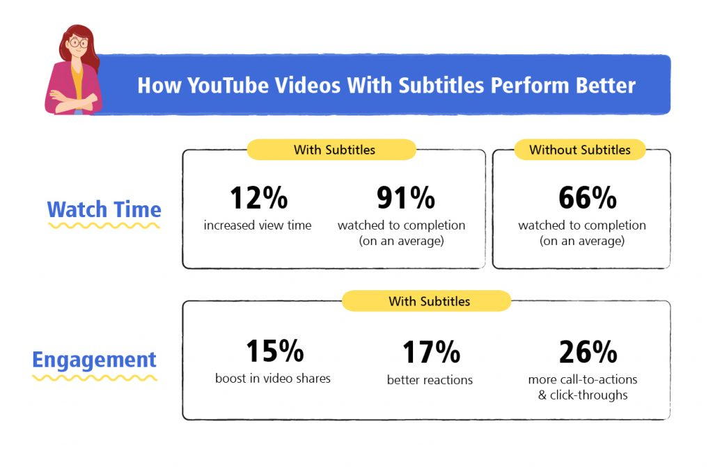 youtuve videos subtitles engagement