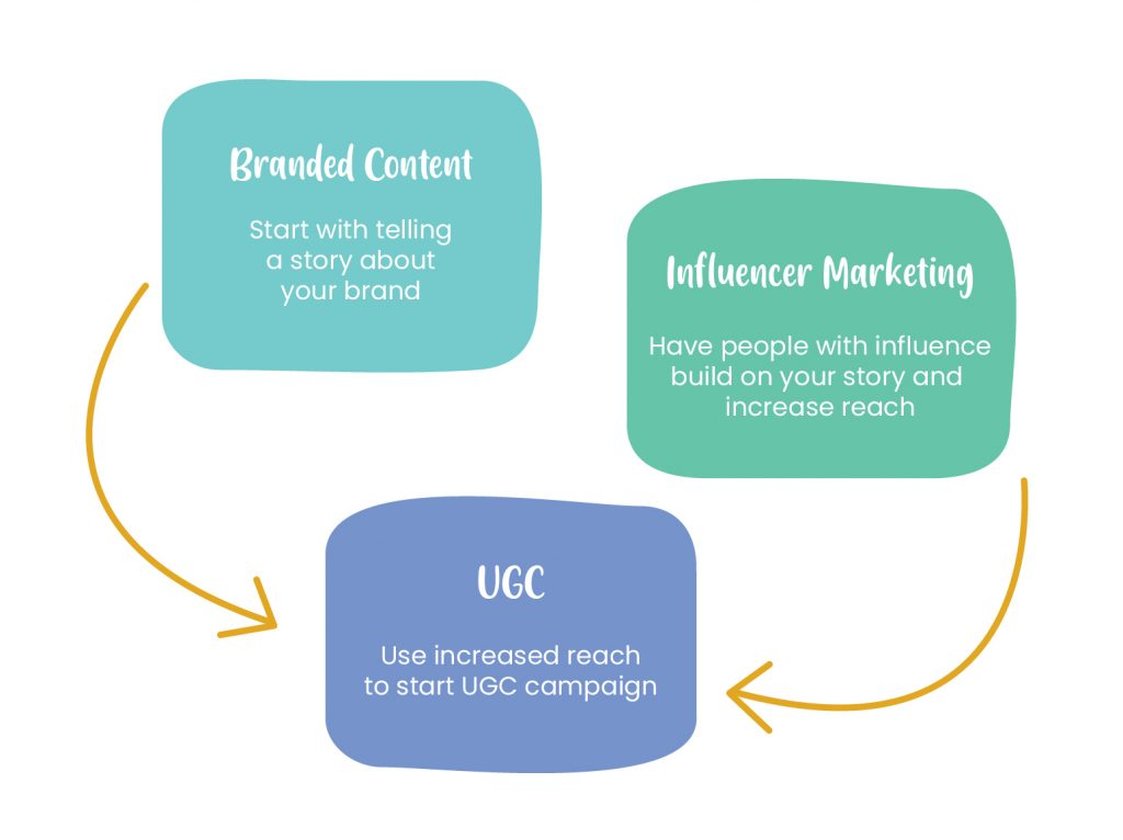 Tiered content strategy approach