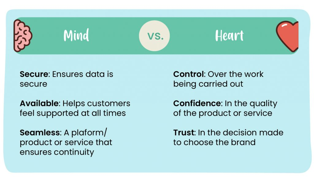brand mind and heart attributes