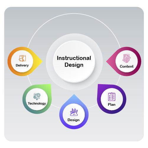 instructional design elearning